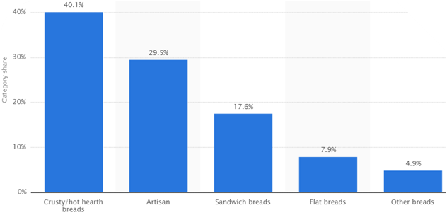Bread Sales 2015